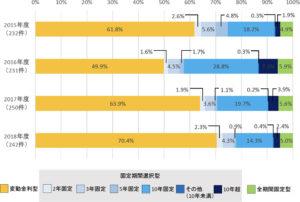 金利タイプ別の住宅ローン貸出実績(住宅金融支援機構「2019年度民間住宅ローンの貸出動向調査」より作成)